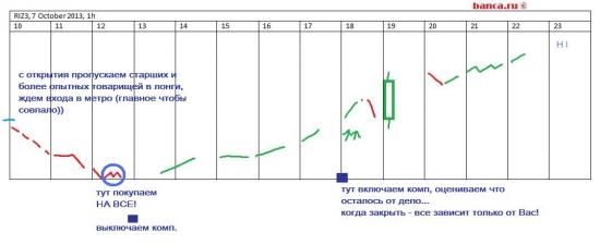 ЛЧИ 2013: не опускать крылья! +12% за один день торгов