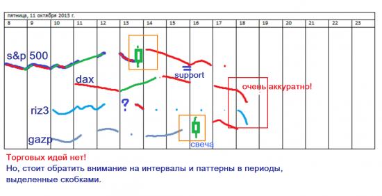 π S&P, DAX, RIZ3, GAZP