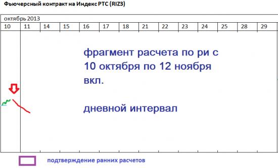 π ртс: расчет RIZ3 по дневному интервалу по 12 ноября...