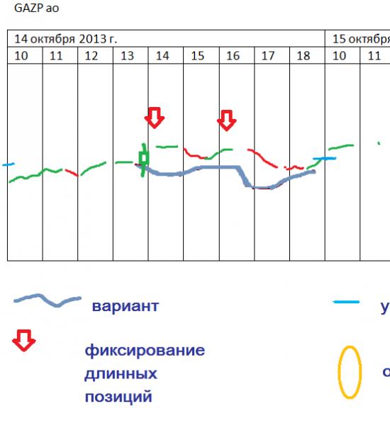 π Газпром ао: как откроемся 15.10.2013