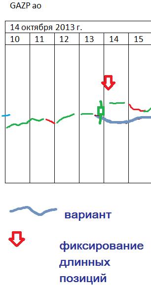 π Газпром ао - продолжение