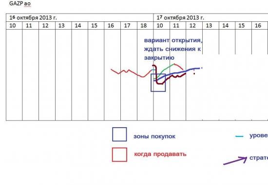 π Газпром ао (добавил график)