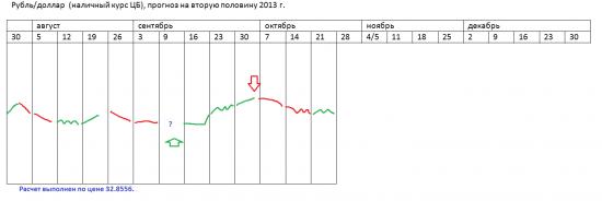 π курс наличного рубля ЦБ на 2013 (эта неделя+)
