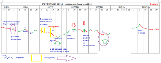 π СПОТ EUR/USD & E6H14 на ... декабрь 2013