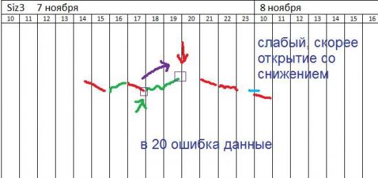 π Si на 7-8 ноября (индикативно)