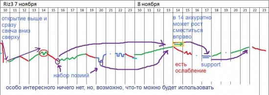 π фРТС (riz3) на 7-8.11 +открыто все