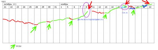 π SBER ао по 22 ноября (проверяем)