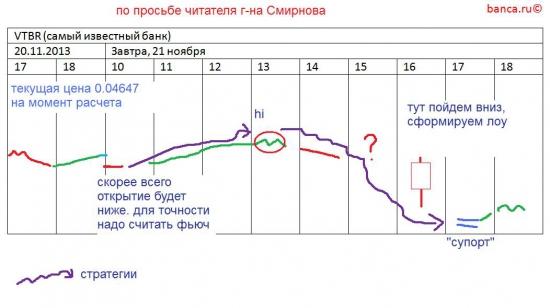 π VTBR (втб) на 20-21 ноября