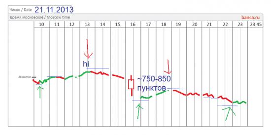 π фРТС (riz3) результаты на текущий момент
