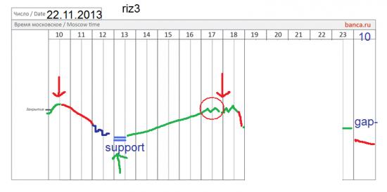 π фРТС (riz3) на сегодня - сработало ли?