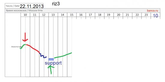 π фРТС (riz3) на 22.11 (продолжение)