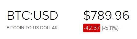 π биткоин: я бы сейчас не покупал