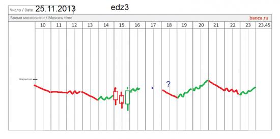 π EUR/USD (edz3) нарисовался вход