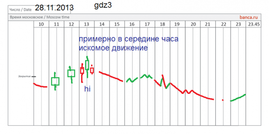 π золото (GDZ3) 28,11 100% попадание