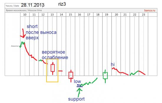π фРТС (riz3) 28.11 - это граль