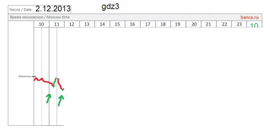 π золото (GDZ3) 2.12 мнение+++
