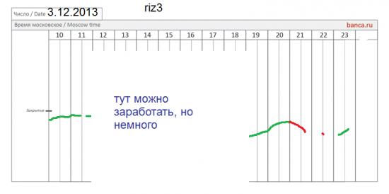 π фРТС (riz3) 3.12 день спокойный