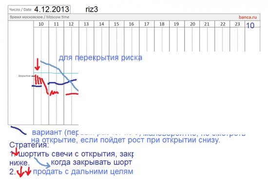 π фРТС (riz3) на сегодня 4.12 - сработало ли?