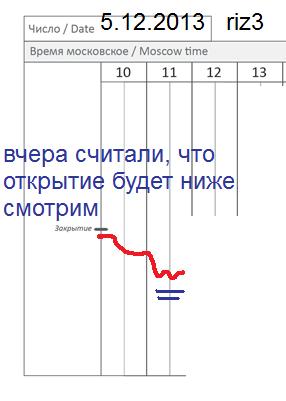 π фРТС (riz3) на 5.12 (как откроемся+2 часа)