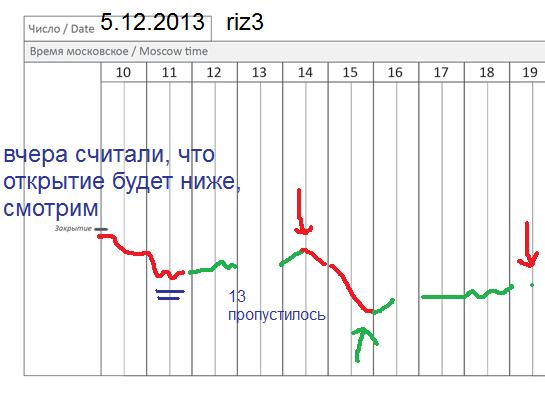 π фРТС (riz3) 5.12 ушел в кино
