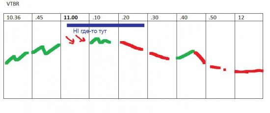 π VTBR (втб) быстрый взгляд на следующие 90 минут