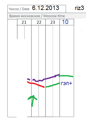 π фРТС (riz3) на сегодня 6,12
