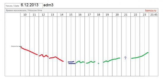 π EUR/USD (edz3) великий ли был день