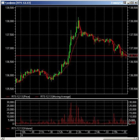 π фРТС (riz3) на сегодня: вздрогнгем, Инвесторы