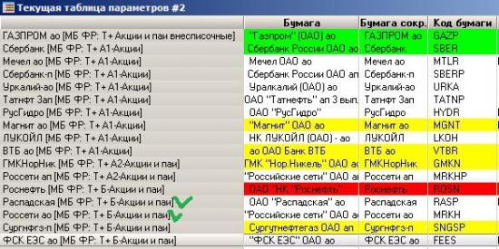π сигналы по акциям ММВБ