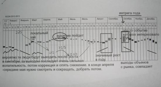 π роснефть vs банка (до конца года)