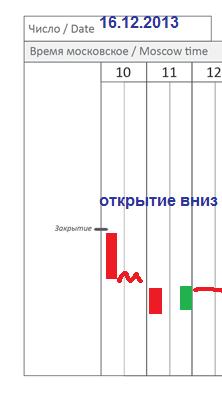EUR/USD (EDH4): стратегия на 16.12 (основная сессия)