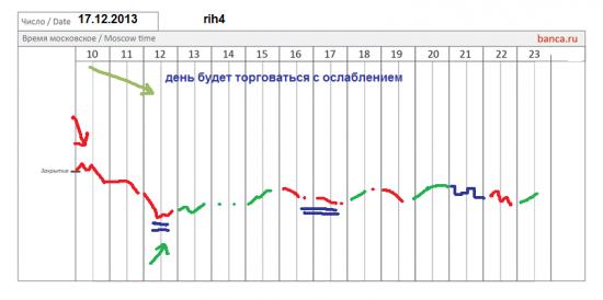 π фРТС (rih4) полностью на 17.12