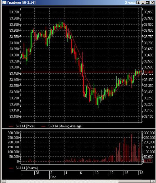 π рубль-доллар стратегия на 2-е полугодие 2013