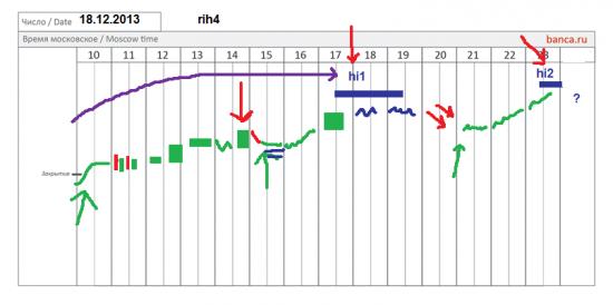 π фРТС (rih4) как работаем 18.12.2013 что ожидать сегодня