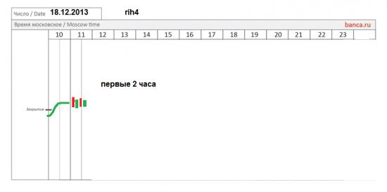 π фРТС (riz3) на сегодня 18.12 - как откроемся