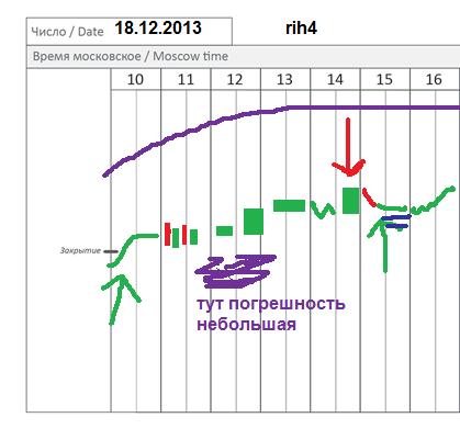 π фРТС (rih4) частично на 18.12