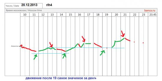 π фРТС (rih4) на 20.12
