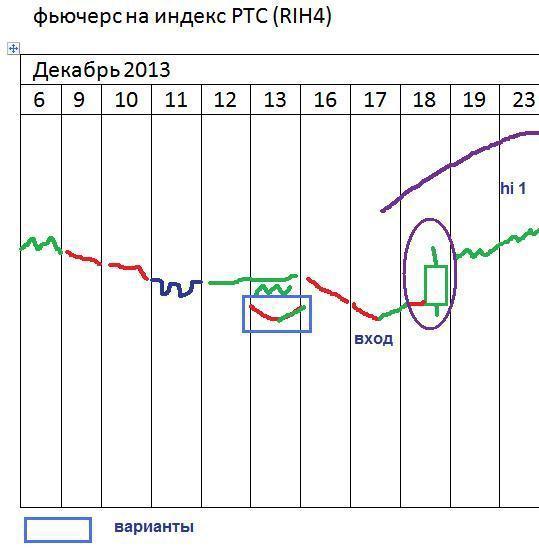 π фРТС оптимисты-хутрейдеры 1час (+вход на дневках)
