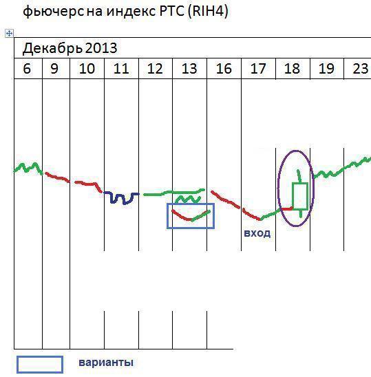 π фРТС - взгляд на сигналы