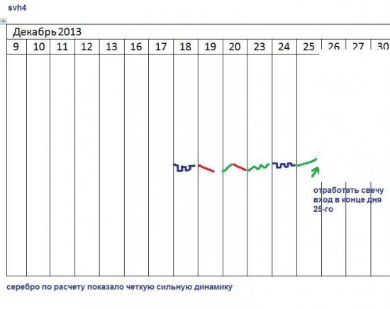 π клиент заработал всего лишь 10% за 2 дня!! + график ... а тут такой шум