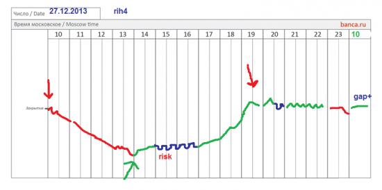 π фРТС (RIH4) и золото (GDU4) на 27.12.2013...