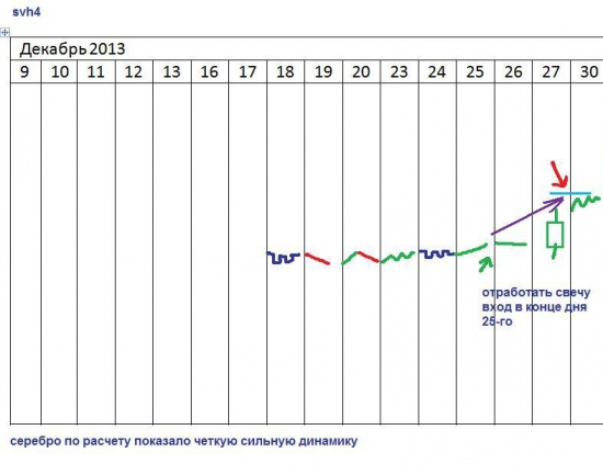 π самые правильные инвестстратегии в декабре