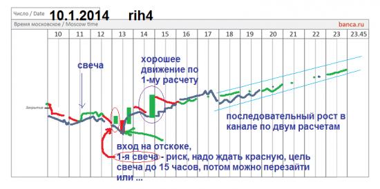 π фРТС план на 10,1