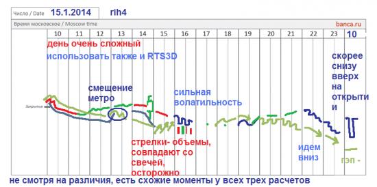 π сигналы по фРТС  (RIH4)