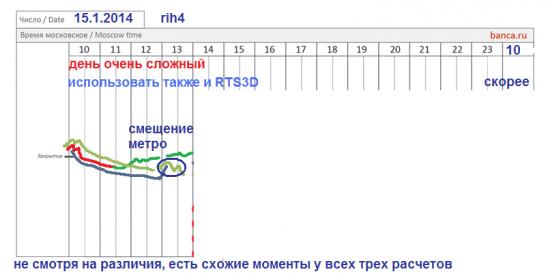 π фРТС на 15.01 - это метро + 500 пунктов