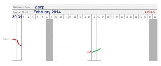 π газпром АО на пару-тройку дней в феврале