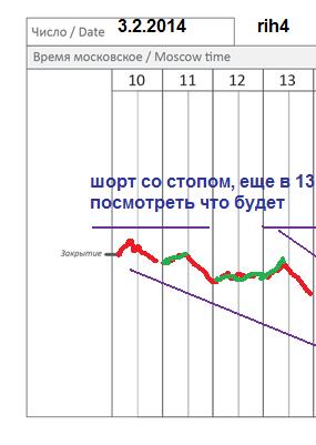 π фРТС (rih4) на 3.02