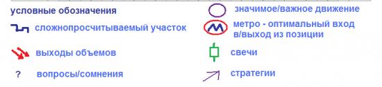 π применяемые условные обозначения