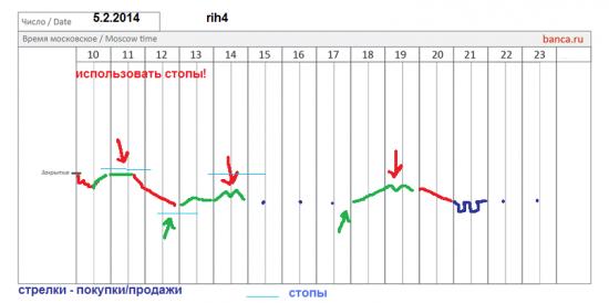 π фРТС (rih4), си (sih4) на 5.02