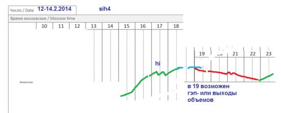 π usd/rub (sih4) на 12.2
